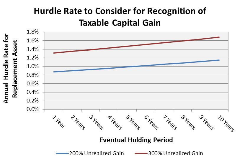 Hurdle Rate for Gain Recognition