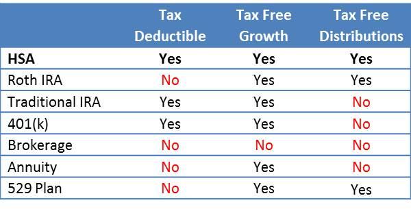 HSA Tax Characteristics