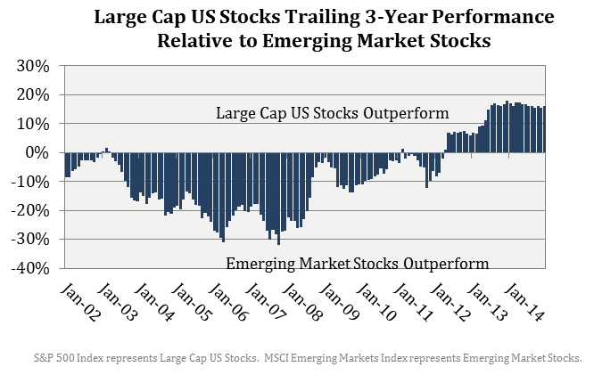 Large Cap Capitalization