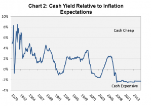 Cash Yields and Inflation