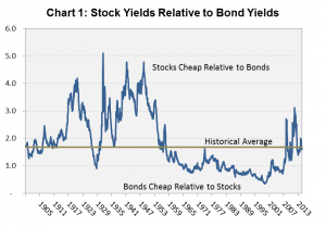 Stock Yields and Bond Yields