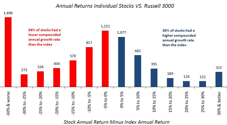 Individual Stocks 2