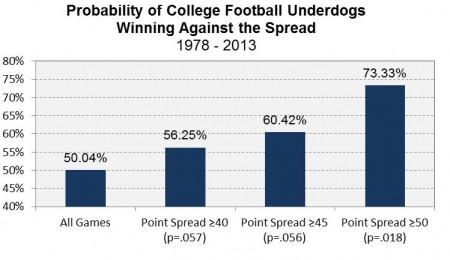 Football Underdogs