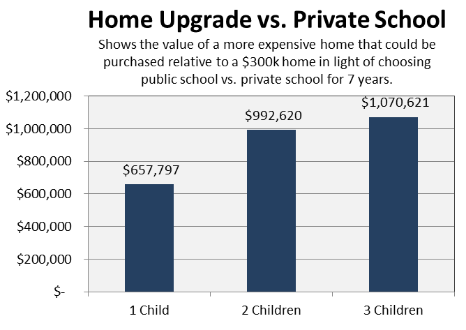 Private School and Home Upgrade