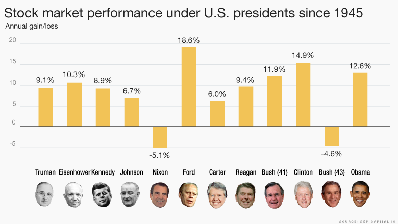Presidents and Investments